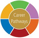 Career Pathways graphic