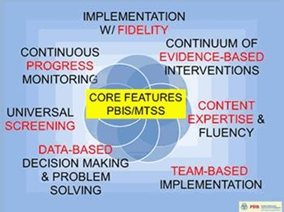 PBIS Core Features diagram